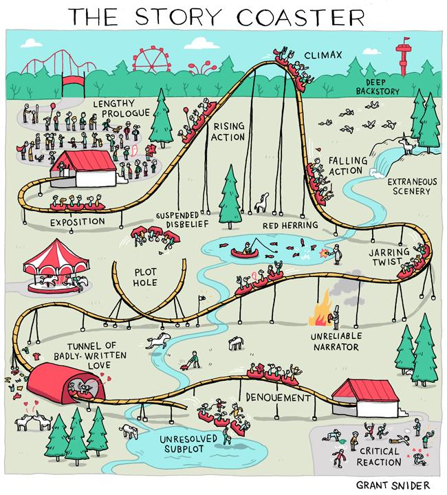 descriptive essays on roller coasters Roller coaster essays 1 - 30 anti essays the 2009 christmas stocking has been thin on winners,  descriptive essay about a roller coaster - kitchenco.